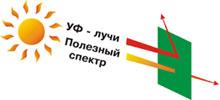 Теплоизоляция поликарбоната